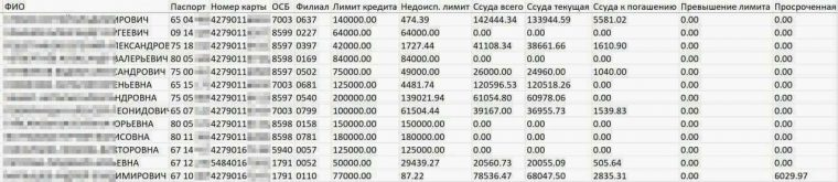 Персональные данные 60 млн клиентов Сбербанка утекли в сеть (обновлено)